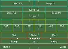 Zones Flag Football Drills, Flag Football Plays, Youth Flag Football, Football Defense, Tackle Football, Football Workouts, Crimson Tide Football, Football Field, American Football