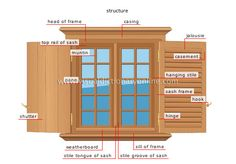 exterior window frame | HOUSE :: ELEMENTS OF A HOUSE :: WINDOW image - Visual Dictionary ...
