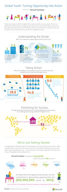 Infographic: Turning Opportunity into Action for Global Youth Information Design, Information Graphics, Cool Magazine, Global Citizen, Marketing Jobs, Design Reference, Kids Education, Social Justice, Change The World