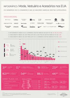 Infográfico feito pela AD.Dialeto! Moda e e-commerce! http://addialeto.net/infografico-moda/
