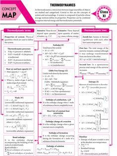 #Thermodynamics - #Concept #Map - #MTG #Chemistry #Today #Magazine #JEEMain #JEEAdvanced #Class11 #ClassXI #Class12 #ClassXII Physics Lessons, Learn Physics, Physics Concepts, Basic Physics, Physics Notes, Chemistry Lessons, Physics And Mathematics, Science Notes, Chemistry Basics