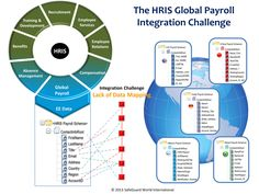 The HRIS Global Payroll Integration Challenge