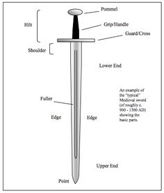 Sword parts.   Links to an interesting sword fighting site