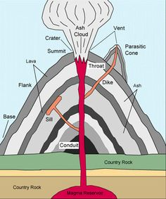 Volcano layers and facts composite volcano diagram school volcanoes erupt from the melting of rocks inside the mantle these melted rocks move to ccuart Gallery
