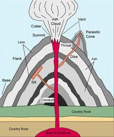 Volcano diagram - inside a volcano | parts of a volcano ...