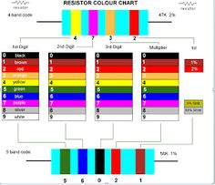 Calculating Resistor Values The Standard Resistor Colour Code