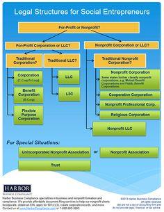 B-Corporations, L3Cs, Flexible Benefit Corporations,... navigate nonprofit and for-profit legal structures for social entrepreneurs.