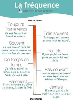 Fréquence  #fle #learnfrench #frenchbook #fleasie