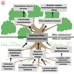 Kirjoita täydellinen pohtiva essee ongelmapuu-menetelmällä | Laudatur.net