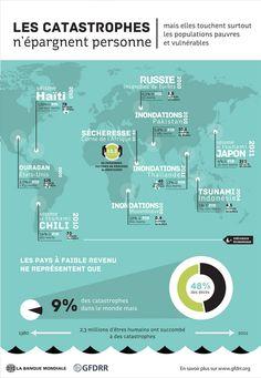 Les catastrophes n'epargnent personne! (I) | Source : Banque mondiale