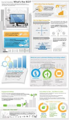 Social Media: What's the ROI? Infographic