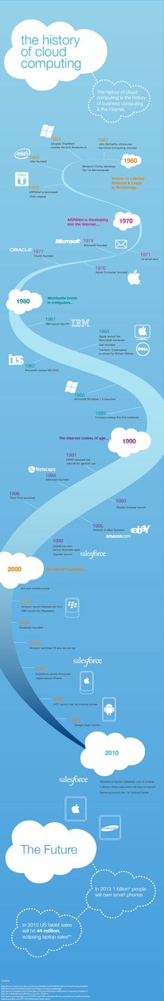 The History of Cloud Computing: Cloud computing was introduced back in the 60s - here's a brief history of cloud computing - in infographic.