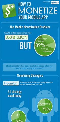 How to Monetize Your #Mobile App #Infographic http://www.appcurl.com/