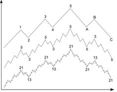 """This image shows a typical bullish Elliot Wave.The basic premise of the Elliot Wave Theory is that traders are collectively influenced by market information in specific ways.The action that they take causes the market to move up and down and with each wave having its own characteristics. In the latest installment of 'An Intern Learns' Kevin explains all about Elliott Waves on the MahiFX Blog Image credit: R.N. Elliott, """"The Basis of the Wave Principle,"""" October 1940, via Wikimedia Commons"""