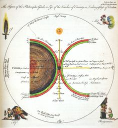 'The Figure of the Philosophic Globe or Eye of the Wonders of Eternity or Looking Glass of Wisdom', Jacob Böhme. (http://www.ritmanlibrary.com/2013/08/infinite-fire-webinar-vi-the-theosophical-system-of-jacob-boehme/)