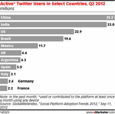 Active Twitter Users in Select Countries, Q2 2012
