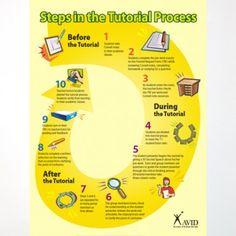 AVID Tutorial Process Poster