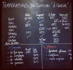 La cuisson basse température, c'est l'apprentissage auquel tout community manager doit se frotter pour animer sa propre communauté!