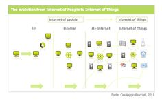 Internet of Things Evolution, Knowledge, Internet, Tech, Reading, Technology, Facts