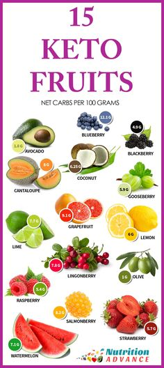 15 Low Carb and Keto Fruits: These fruits show the net carb count per 100 gram serving. 100g of all of these fruits is suitable for keto and low carb diets, but be aware that it's very easy to go over when eating watermelon or cantaloupe because one huge slice can be 200g by itself! The ideal fruits for minimizing carbohydrate are berries, avocado and olives. However, all of these fruits are technically OK providing the serving size is <100g! For more information on these fruits and their…