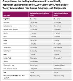 Healthy Mediterranean-Style and Healthy Vegetarian Eating Patterns at the 2,000-Calorie Level,a With Daily or Weekly Amounts From Food Groups, Subgroups, and Components from 2015–2020 Dietary Guidelines for Americans Dietary Guidelines' healthy eating patterns. #healthyeating #diet #nutrition #healthynewyear #dietaryguidelines #health health.gov  #mediterraneandiet #vegetariandiet #diet #preventchronicdisease http://health.gov/dietaryguidelines/2015/guidelines/ #foodgroups