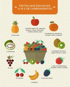¿Qué frutas y porciones equivalen a 15 g de carbohidratos?