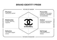 Chanel - Brand Identity Prism