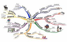 MindMaps for Kids - explain my week