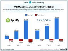 Können Musik-Streaming-Dienste wie Spotify oder Pandora jemals profitabel sein?