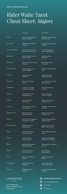 Tarot Meaning Cheat Sheet - Major Arcana keywords upright and reversed meanings Cheat Sheets, Reiki, Excel Tips, Tarot Significado, Tarot Card Spreads, Tarot Astrology, Tarot Card Meanings, Meaning Of Tarot Cards, Tarot Readers