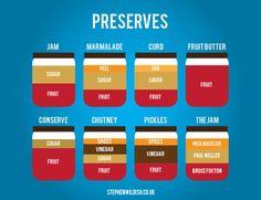 A quick recipe diagram of various preserves, jams, etc.
