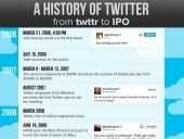 The History of Twitter, From Egg to IPO