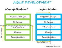 Agile As A Mini Waterfall