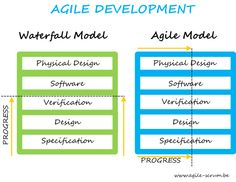#Agile Development #waterfall