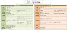 정보-경영정보-기존QC와 비교