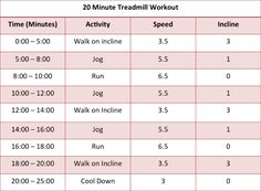 20 Min Treadmill Workout. Stay motivated, fight boredom at the gym. Perfect lunch break workout. Great for beginners!