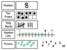 """FREE MATH LESSON - """"Smart Board Number Representation"""" - Go to The Best of Teacher Entrepreneurs for this and hundreds of free lessons.   Pre-Kindergarten - 1st Grade   #FreeLesson  #Math  http://www.thebestofteacherentrepreneurs.net/2013/12/free-math-lesson-smart-board-number.html"""