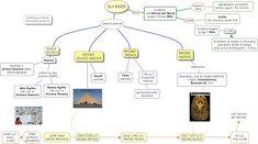 MAPPE per la SCUOLA: GLI EGIZI