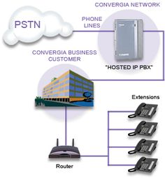 http://www.convergia.ca/business/hosted_ip_pbx/ - VOIP phone system is digital lines business phone system work with all phone systems and IP PBXs. Low cost Hosted IP PBX Phone System Solutions for medium or small Business.
