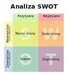 Analiza SWOT – Wikipedia, wolna encyklopedia