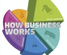 Como Funciona Una Empresa: A Graphic Guide to Business Success Sales And Marketing, Marketing Digital, Got Books, Books To Read, Reading Online, Books Online, Science Words, What To Read, Book Photography
