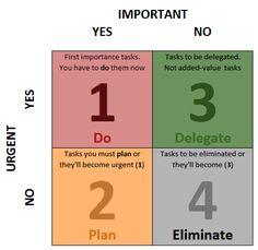 Prioritize Tasks & Be Productive (Task Matrix Excel Template ...