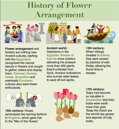 Flower History - ProFlowers Blog