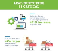 Use Social Selling to Drive Increased Nonprofit Fundraising Social Media and Nonprofits Lead Nurturing, Nonprofit Fundraising, Social Media Engagement, Marketing Automation, Strategic Planning, Non Profit, How To Plan, Business, Store
