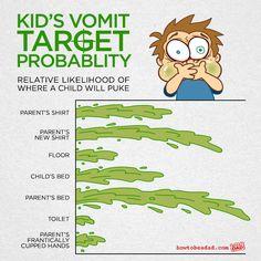 Kid-Vomit-Probablity