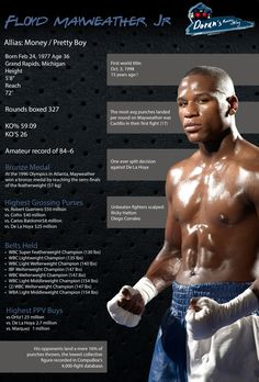 Floyd Mayweather Infographic