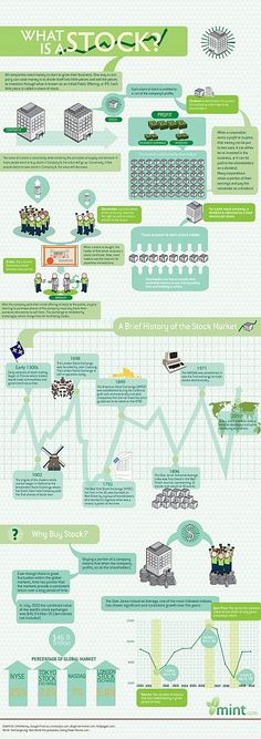 Infographic answering the question, what is a stock? Via http://canadianfinanceblog.com/what-is-a-stock/
