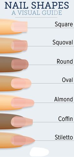 A Visual Guide Of Nail Shapes
