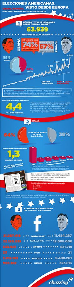 "Obama tiene un ""share of voice"" de 64% mientras que Romney de 36% #infografia (pinned by @ricardollera)"