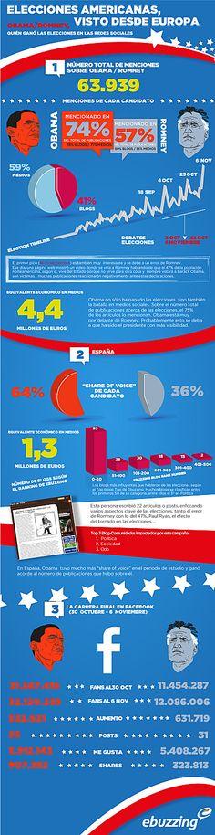 """Obama tiene un """"share of voice"""" de 64% mientras que Romney de 36% #infografia (pinned by @ricardollera)"""